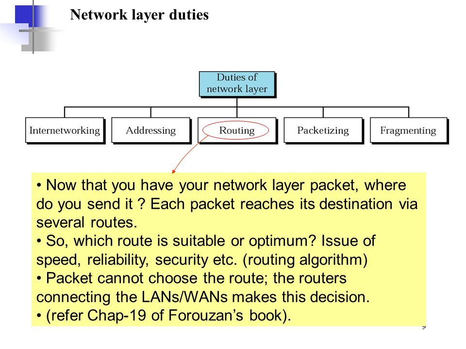 Network layer duties Now that you have your network layer packet, where do you send it Each packet reaches its destination via several routes.