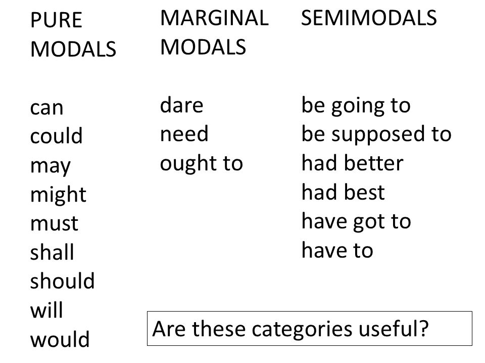 PURE MODALS can. could. may. might. must. shall. should. will. would. MARGINAL MODALS. dare.