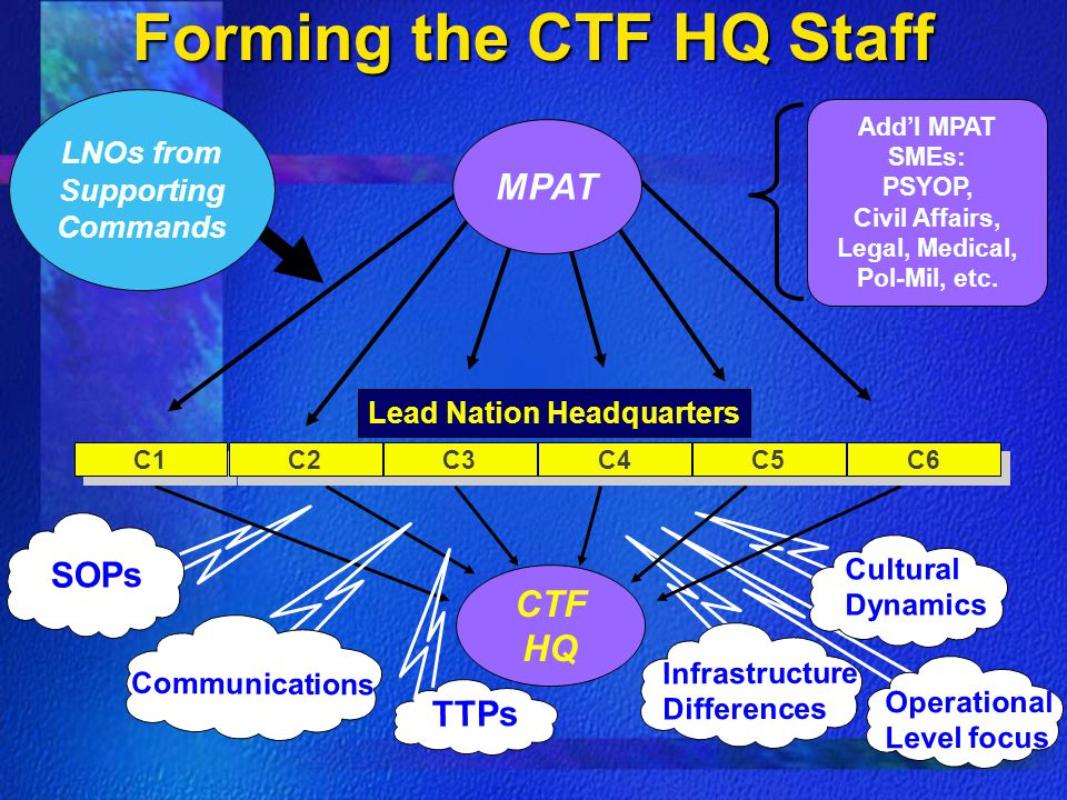 Forming the CTF HQ Staff Lead Nation Headquarters