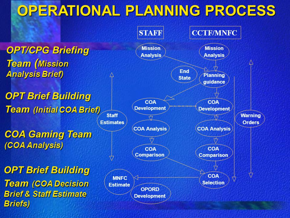 OPERATIONAL PLANNING PROCESS