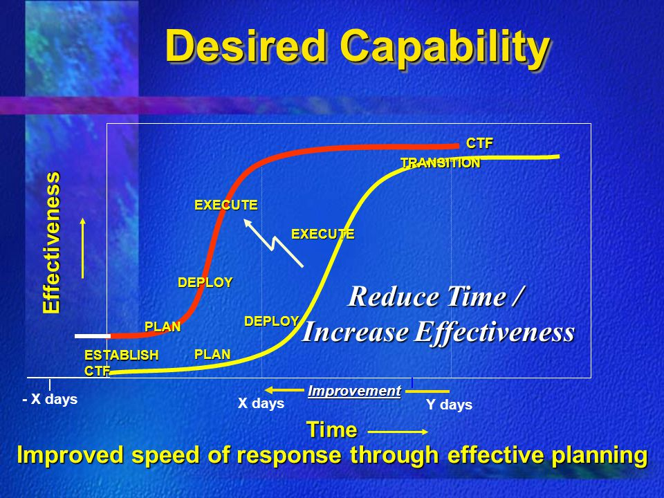 Desired Capability Reduce Time / Increase Effectiveness