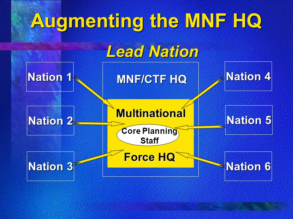 Augmenting the MNF HQ Lead Nation Nation 1 Nation 4 MNF/CTF HQ