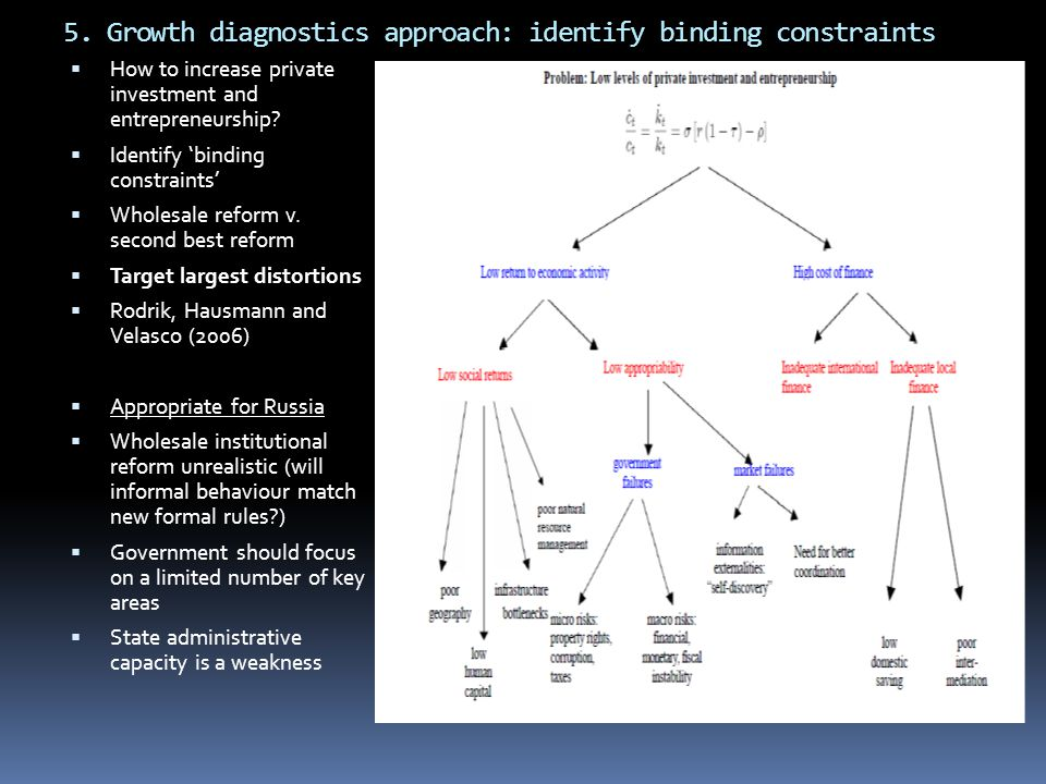 5. Growth diagnostics approach: identify binding constraints