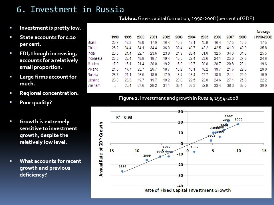 6. Investment in Russia Investment is pretty low.