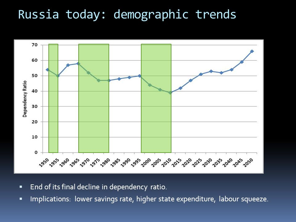 Russia today: demographic trends