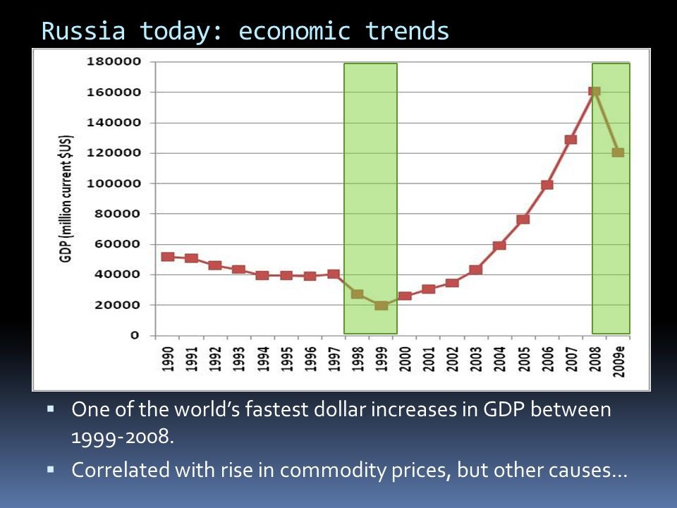 Russia today: economic trends
