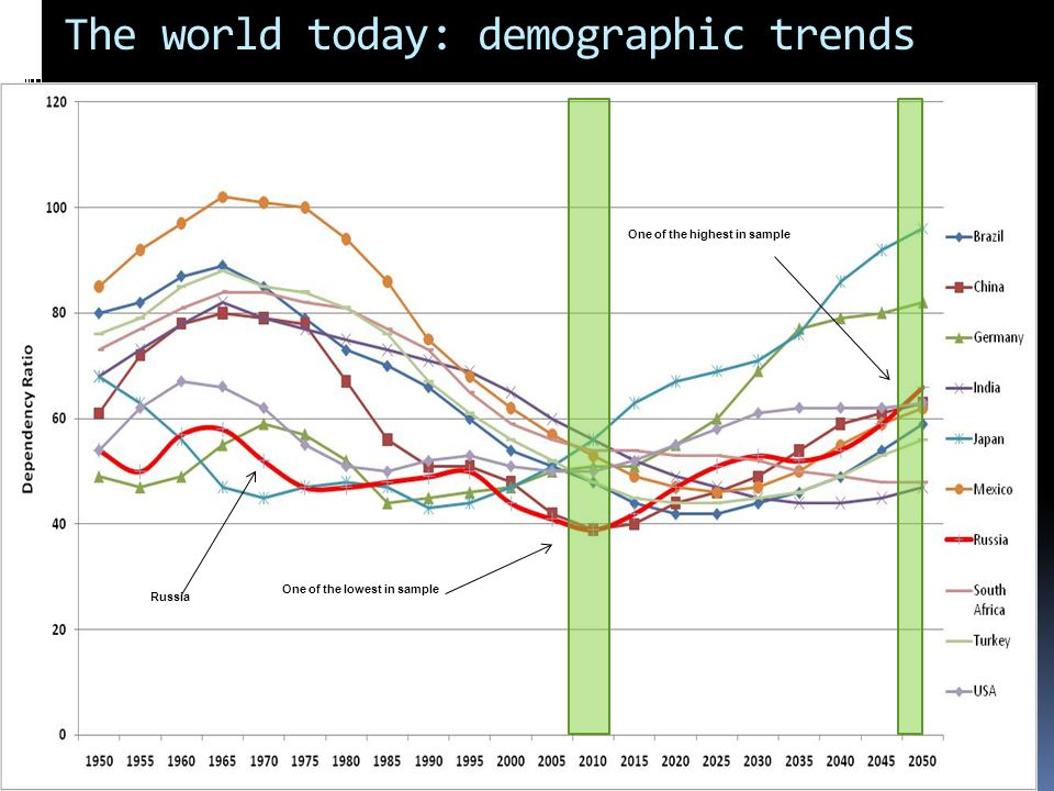 The world today: demographic trends