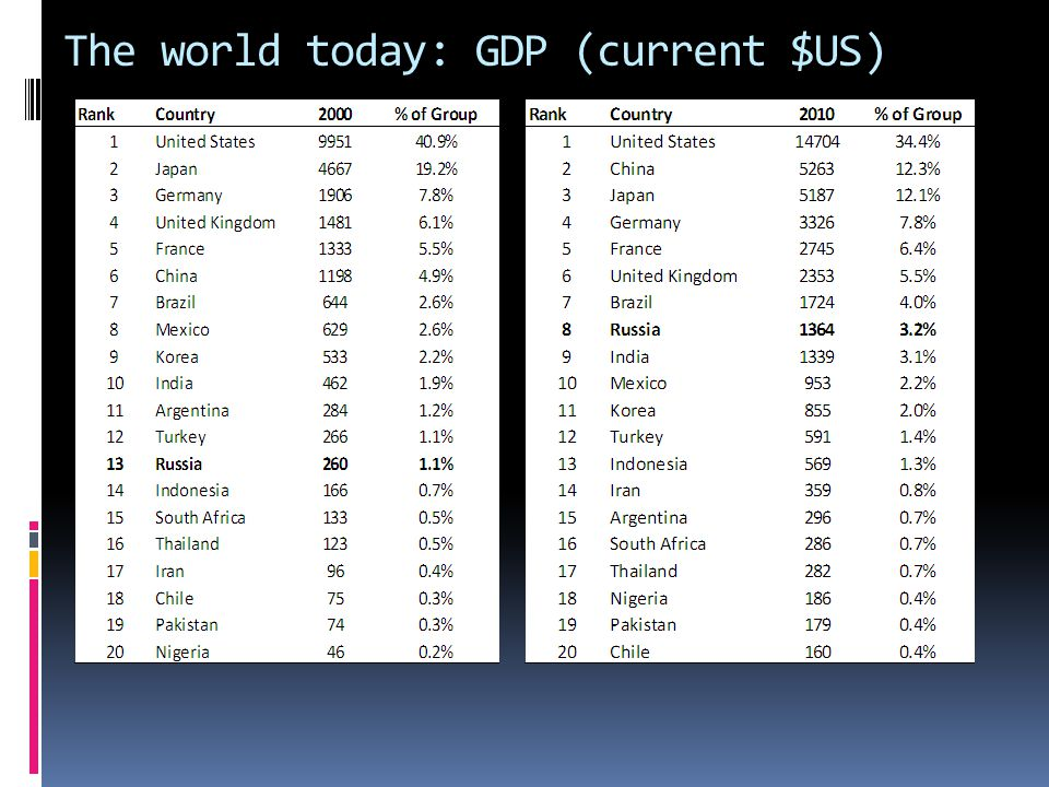 The world today: GDP (current $US)