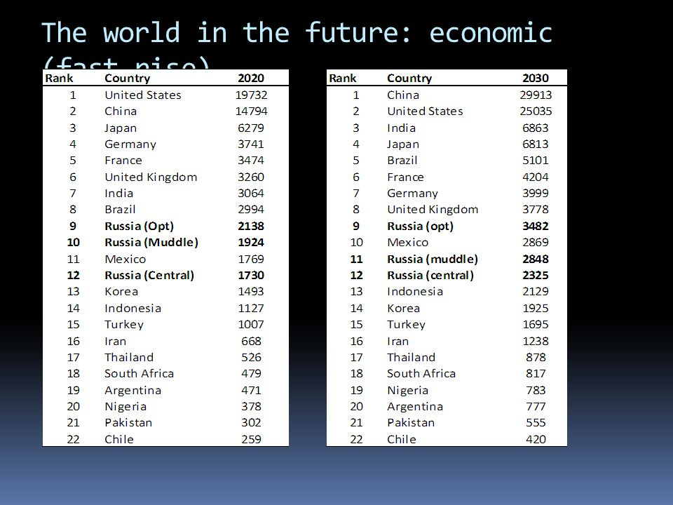 The world in the future: economic (fast rise)