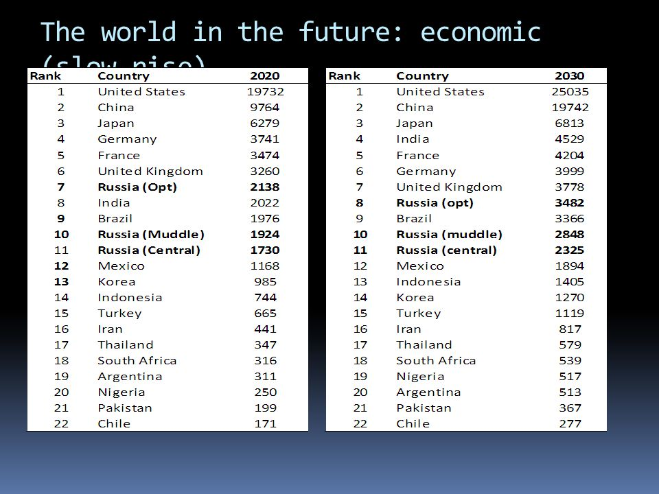 The world in the future: economic (slow rise)