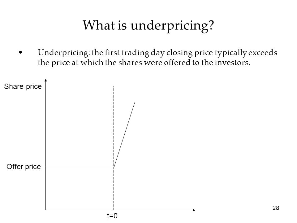 What is underpricing