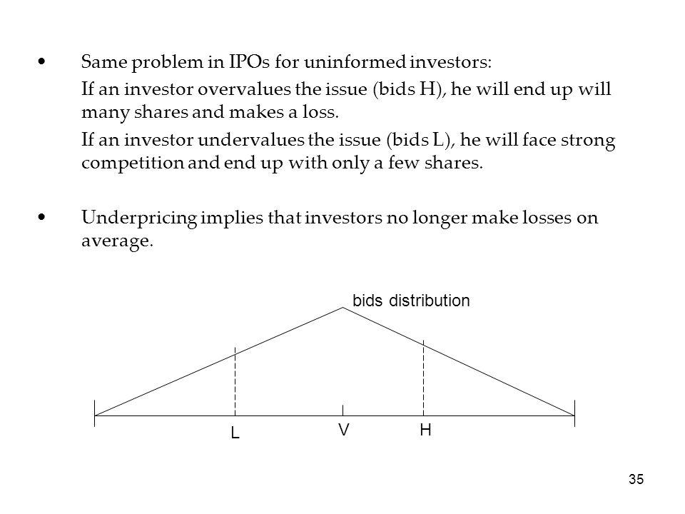 Same problem in IPOs for uninformed investors:
