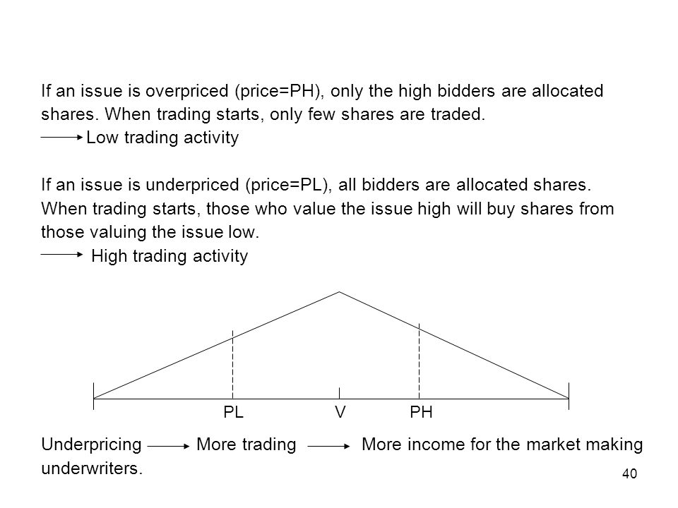 shares. When trading starts, only few shares are traded.