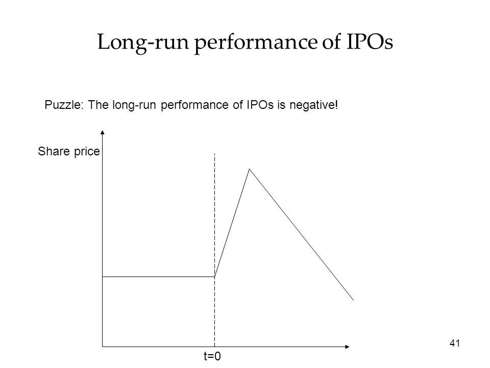 Long-run performance of IPOs