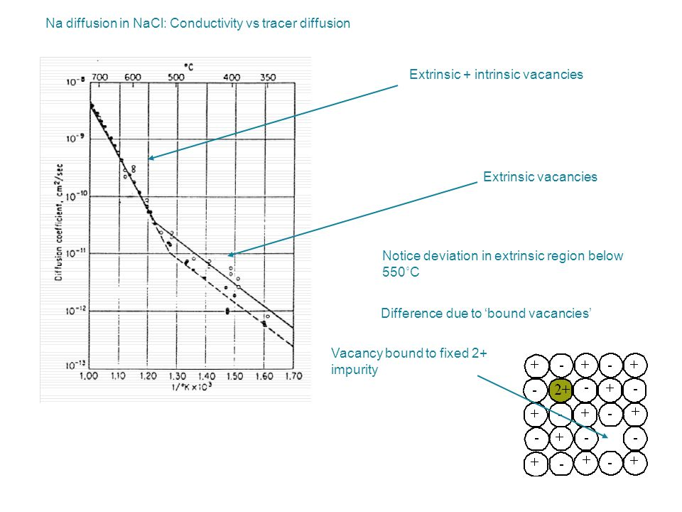 Na diffusion in NaCl: Conductivity vs tracer diffusion