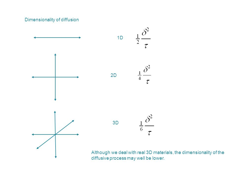 Dimensionality of diffusion
