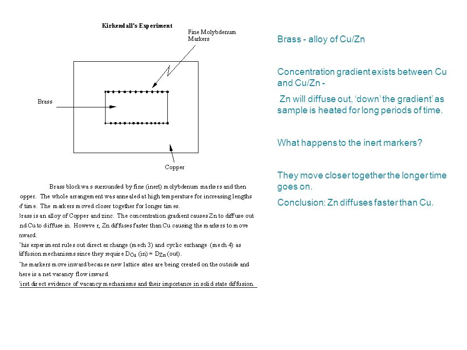 Brass - alloy of Cu/Zn Concentration gradient exists between Cu and Cu/Zn -