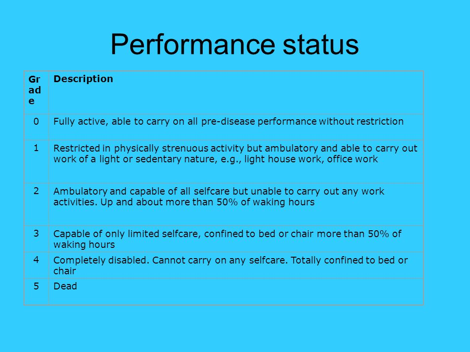Performance status Grade Description