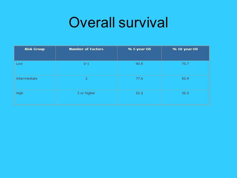 Overall survival Risk Group Number of Factors % 5 year OS % 10 year OS