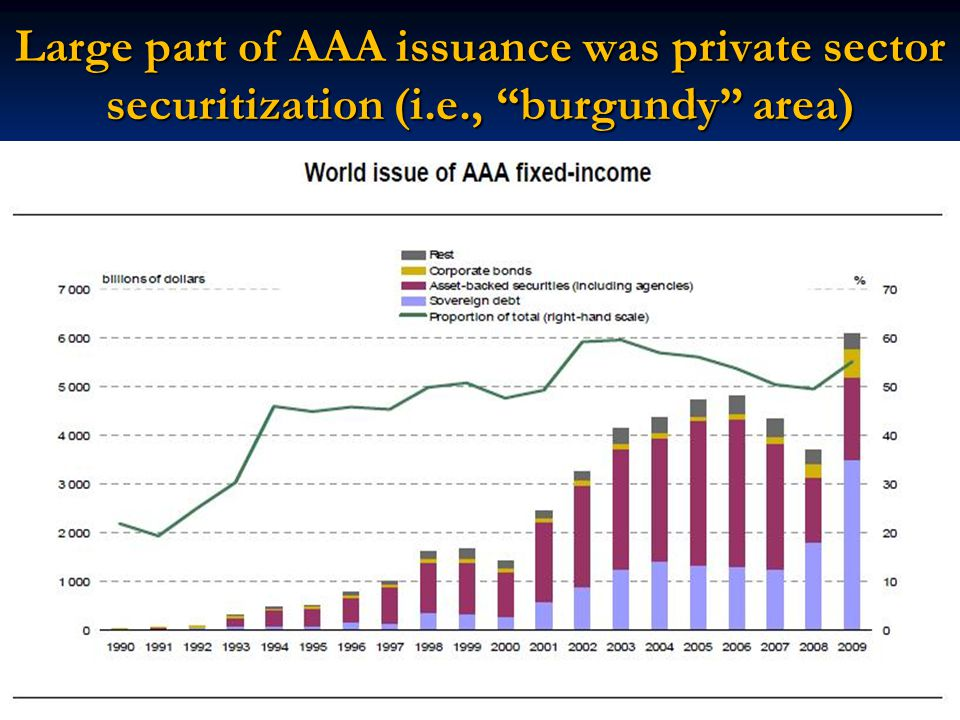 Large part of AAA issuance was private sector securitization (i. e