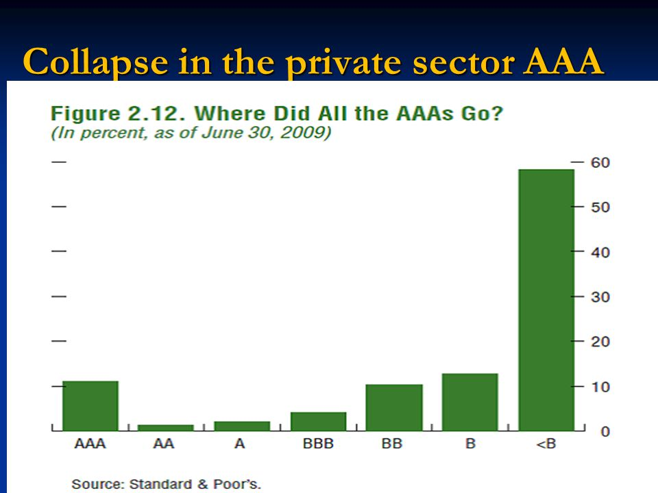 Collapse in the private sector AAA
