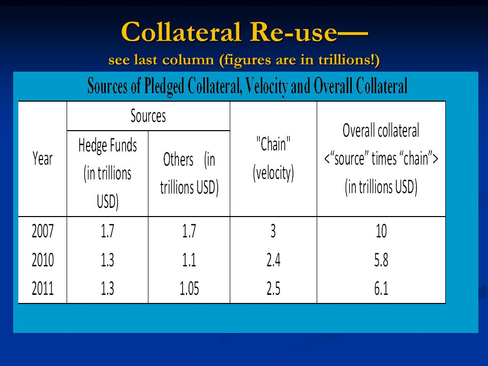 Collateral Re-use— see last column (figures are in trillions!)