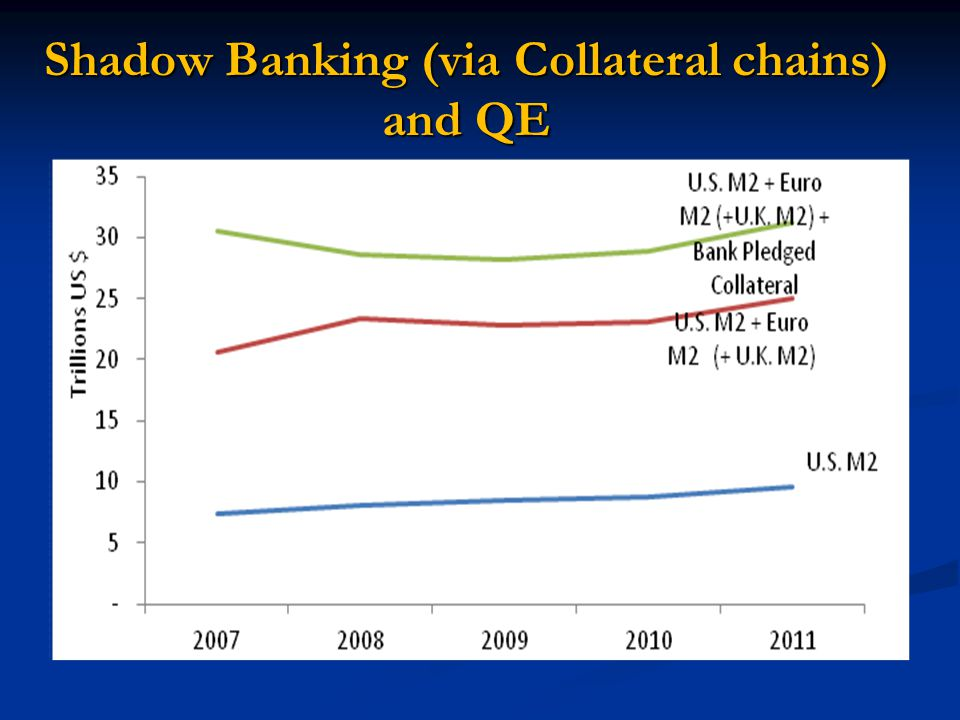 Shadow Banking (via Collateral chains) and QE