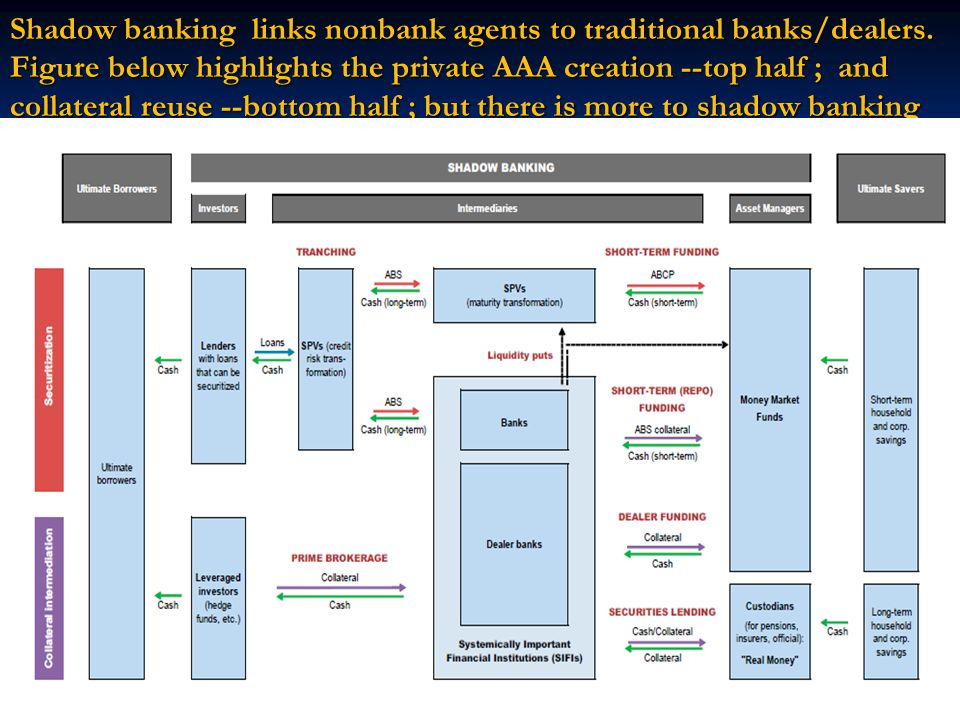 Shadow banking links nonbank agents to traditional banks/dealers