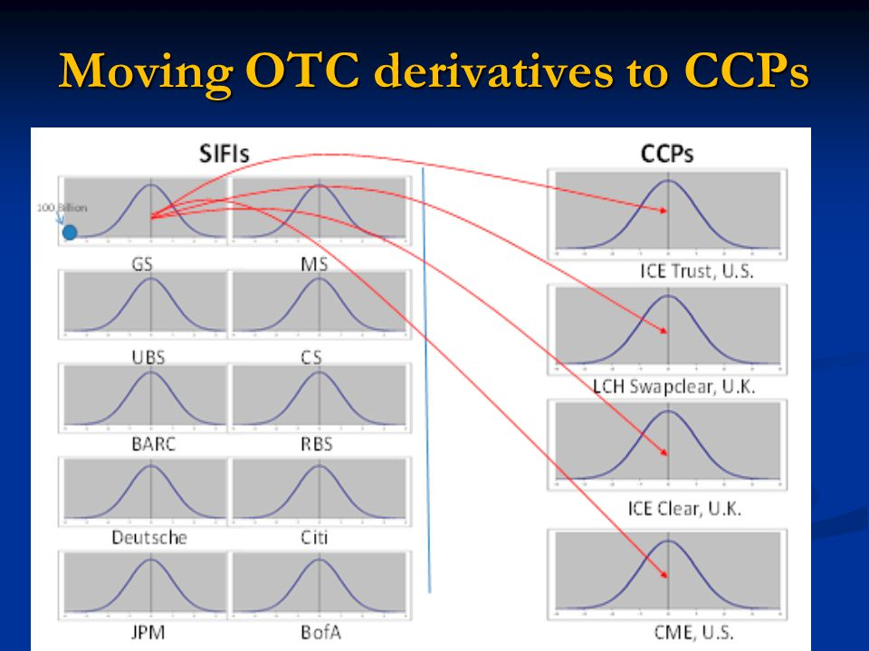 Moving OTC derivatives to CCPs