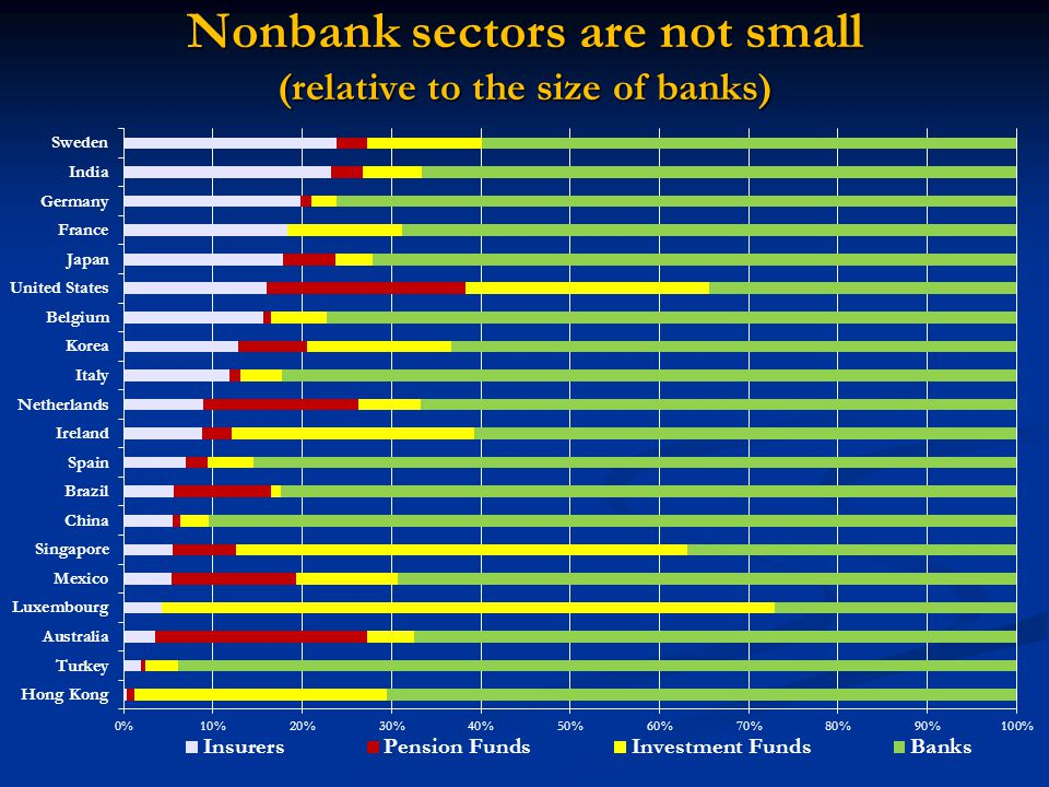 Nonbank sectors are not small (relative to the size of banks)