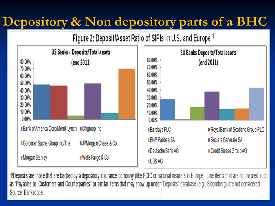Depository & Non depository parts of a BHC