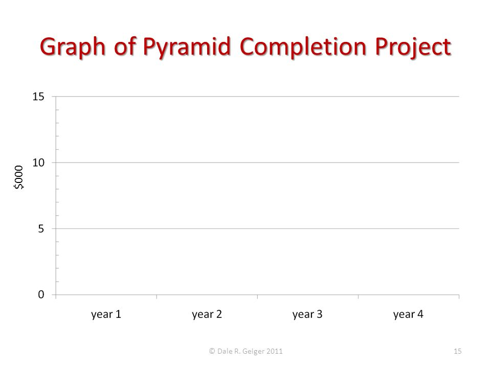 Graph of Pyramid Completion Project