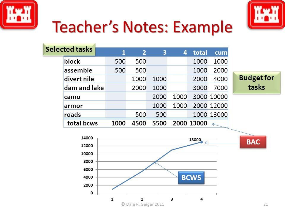Teacher's Notes: Example