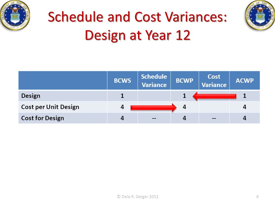 Schedule and Cost Variances: Design at Year 12