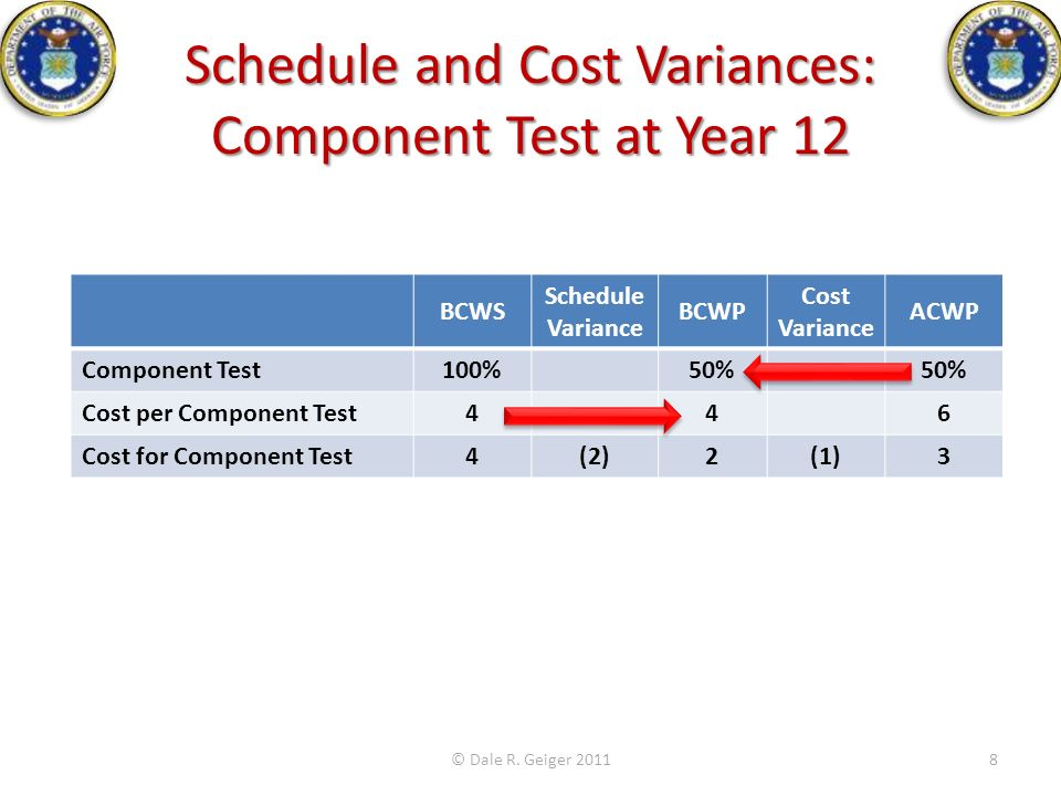 Schedule and Cost Variances: Component Test at Year 12