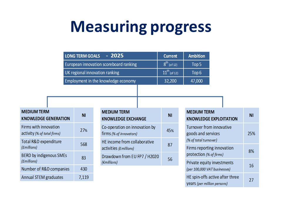 Measuring progress - 2025