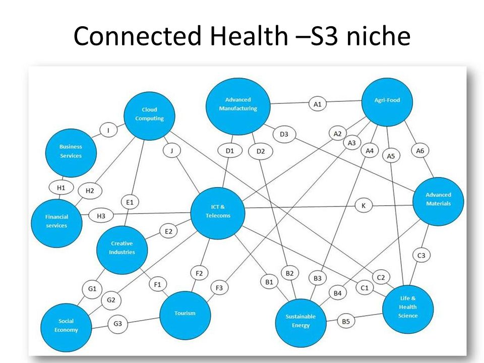 Connected Health –S3 niche