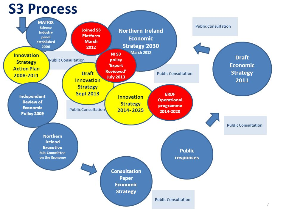 S3 Process Northern Ireland Economic Strategy 2030