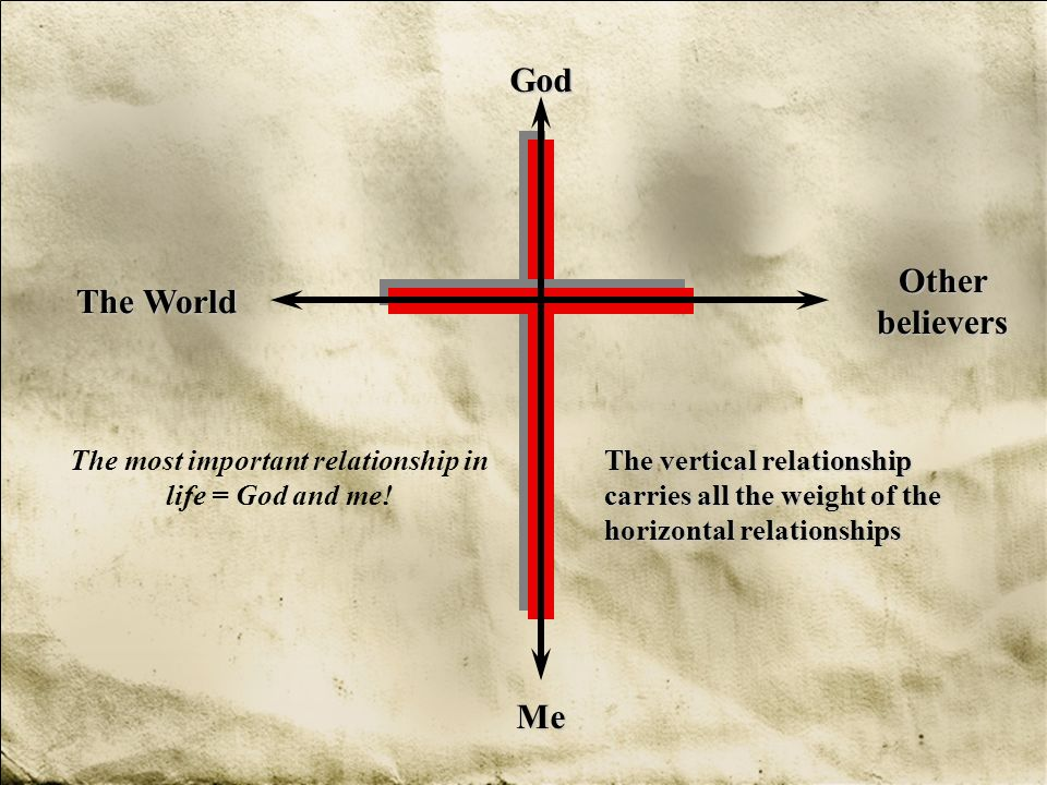 The most important relationship in life = God and me!