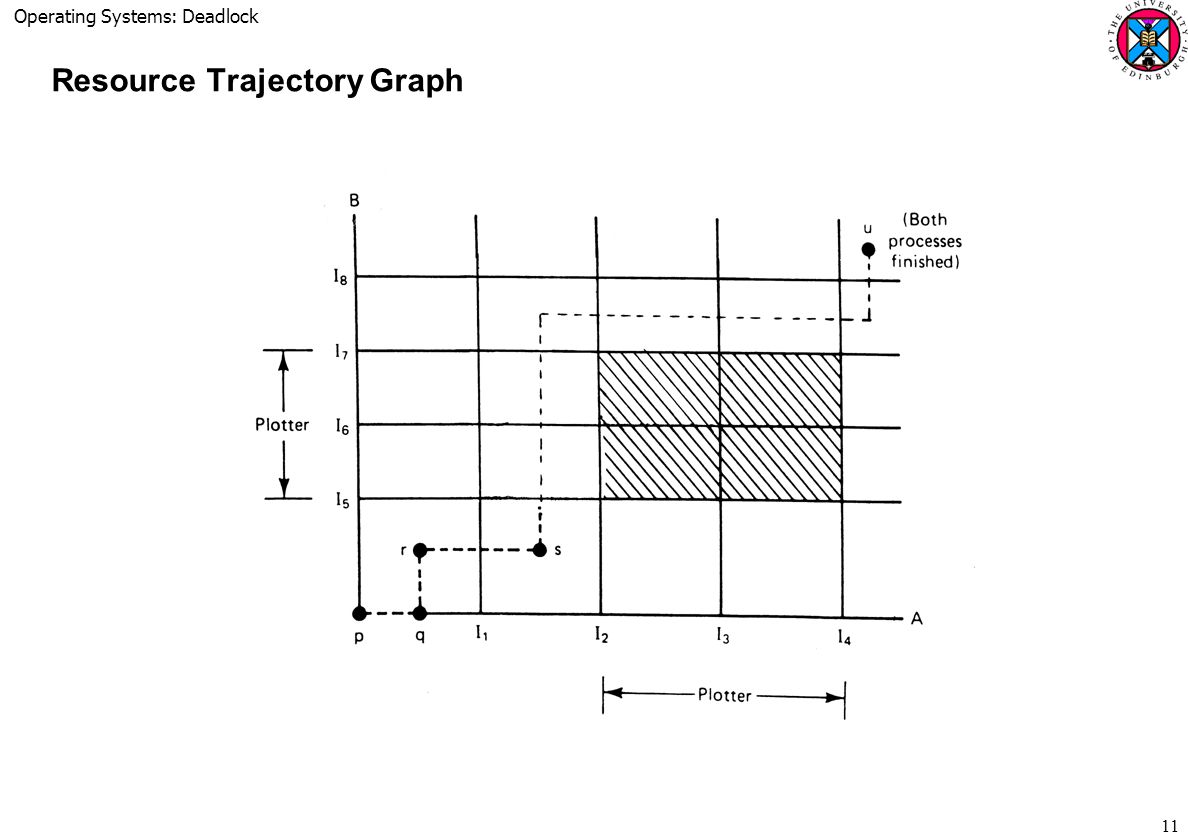 Resource Trajectory Graph