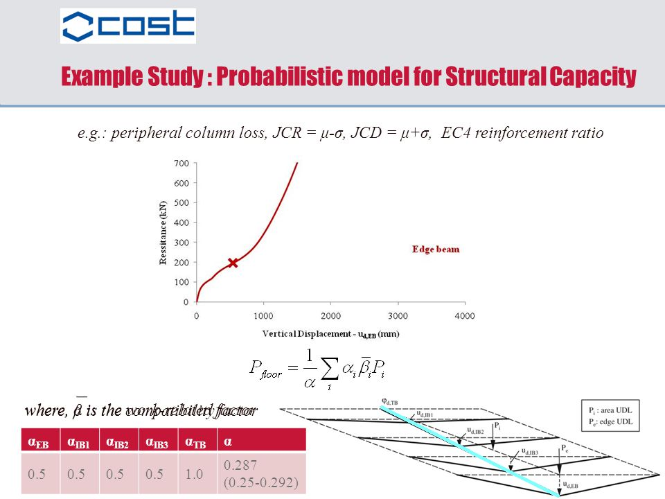 Example Study : Probabilistic model for Structural Capacity
