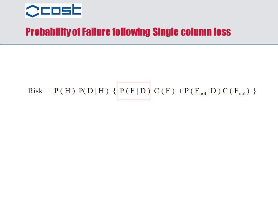 Probability of Failure following Single column loss