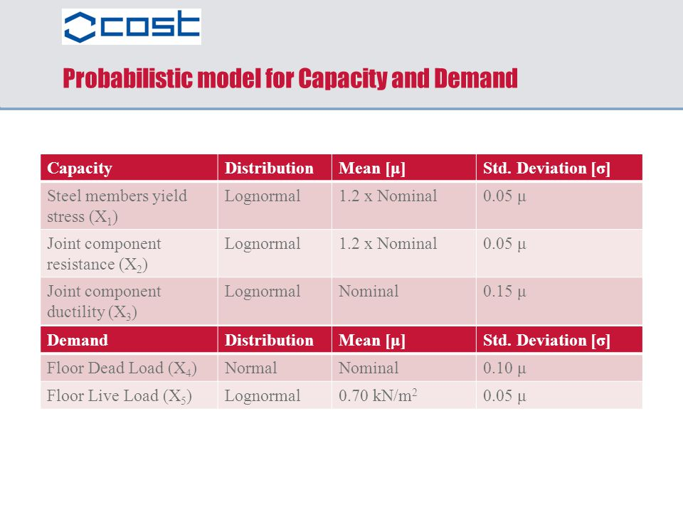 Probabilistic model for Capacity and Demand
