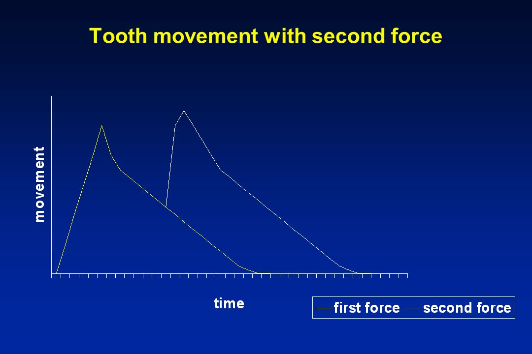 Tooth movement with second force