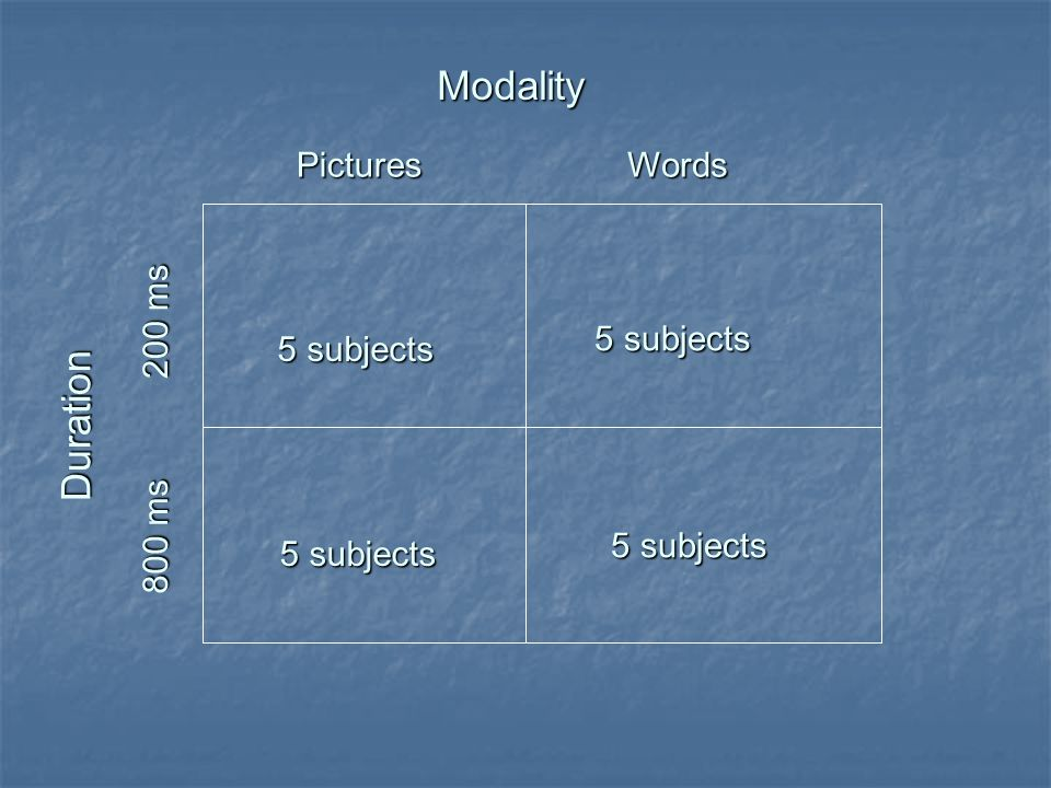 Modality Duration Pictures Words 200 ms 5 subjects 5 subjects 800 ms