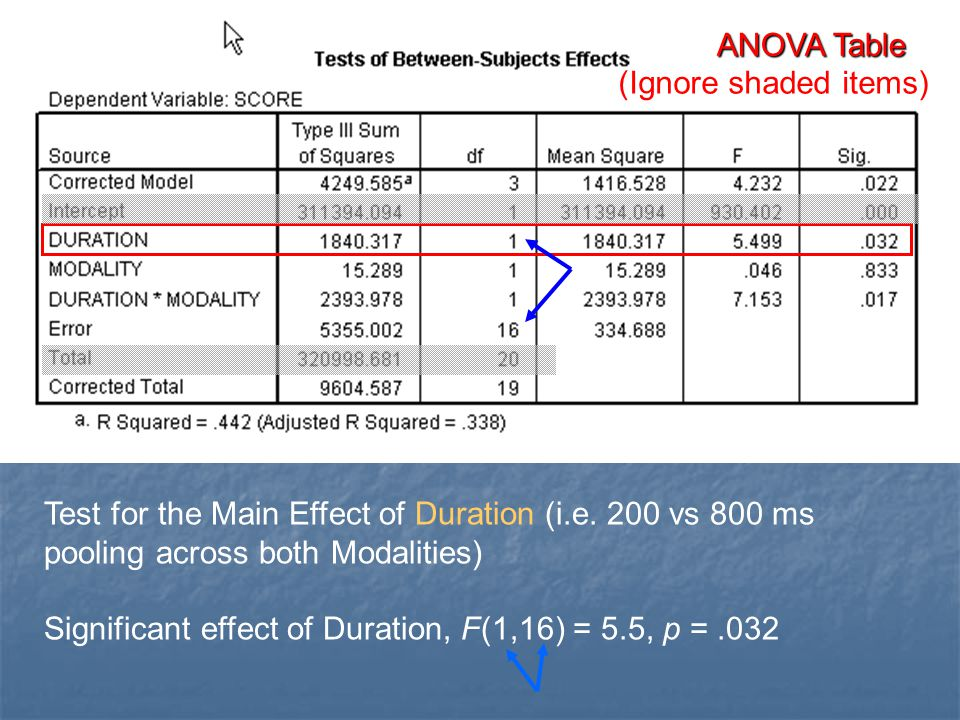 ANOVA Table (Ignore shaded items) Test for the Main Effect of Duration (i.e. 200 vs 800 ms pooling across both Modalities)