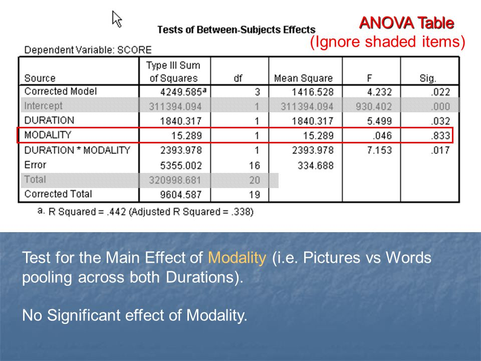 ANOVA Table (Ignore shaded items) Test for the Main Effect of Modality (i.e. Pictures vs Words pooling across both Durations).