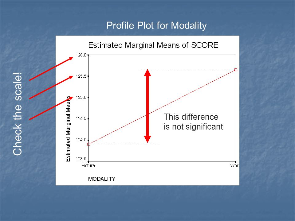 Check the scale! Profile Plot for Modality