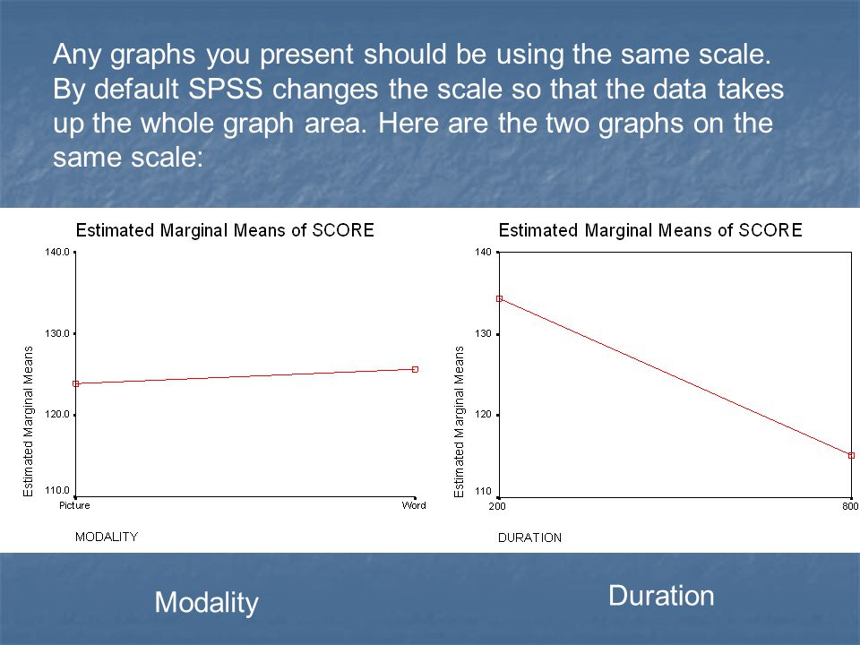 Any graphs you present should be using the same scale