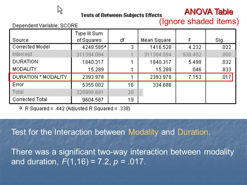 ANOVA Table (Ignore shaded items) Test for the Interaction between Modality and Duration.